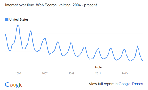 "Google trends for US searches for ""knitting"""