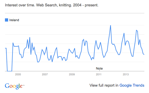 "Google Trends in Ireland for the search term ""knitting"""