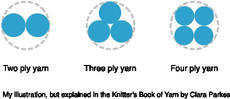 Plies of yarn