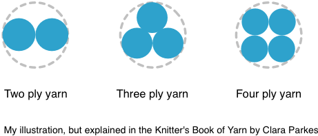 Plies of yarn